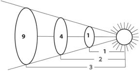 1920 activity  inverse square law